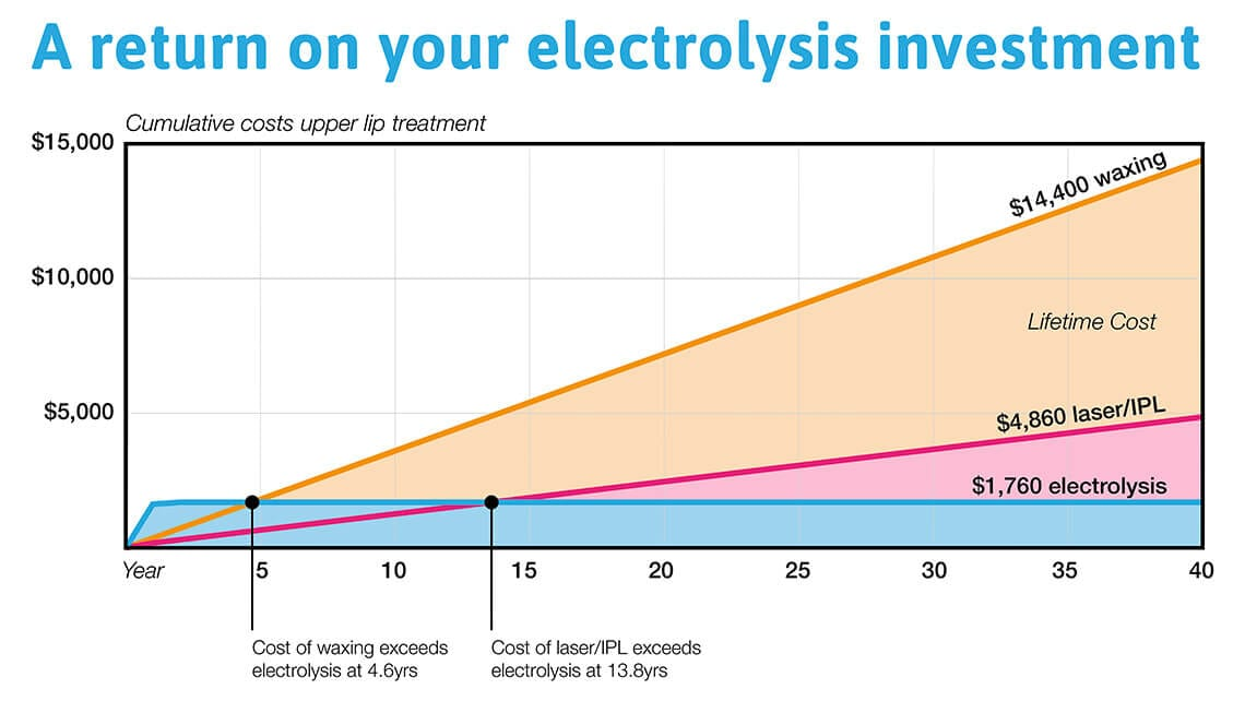 electrolysis-investment-hair-removal