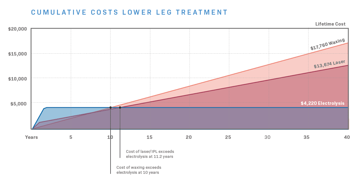 Compare cost electrolysis legs