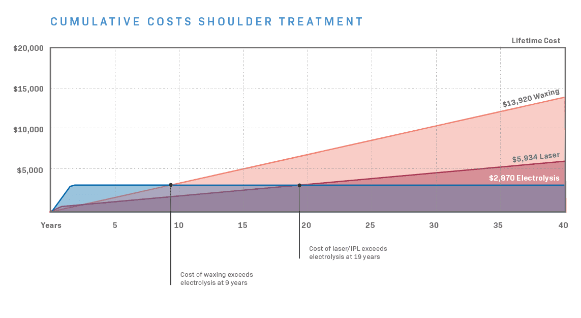 Compare cost electrolysis shoulders